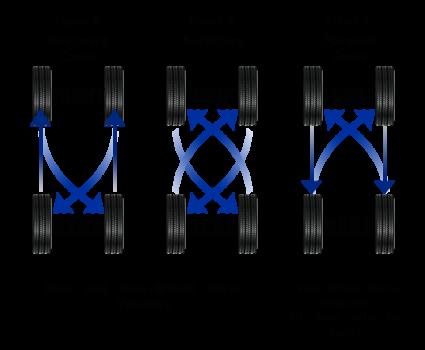 Four Wheel Tire Rotation