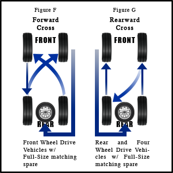 Five Wheel Tire Rotation