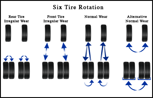 Six Wheel Tire Rotation