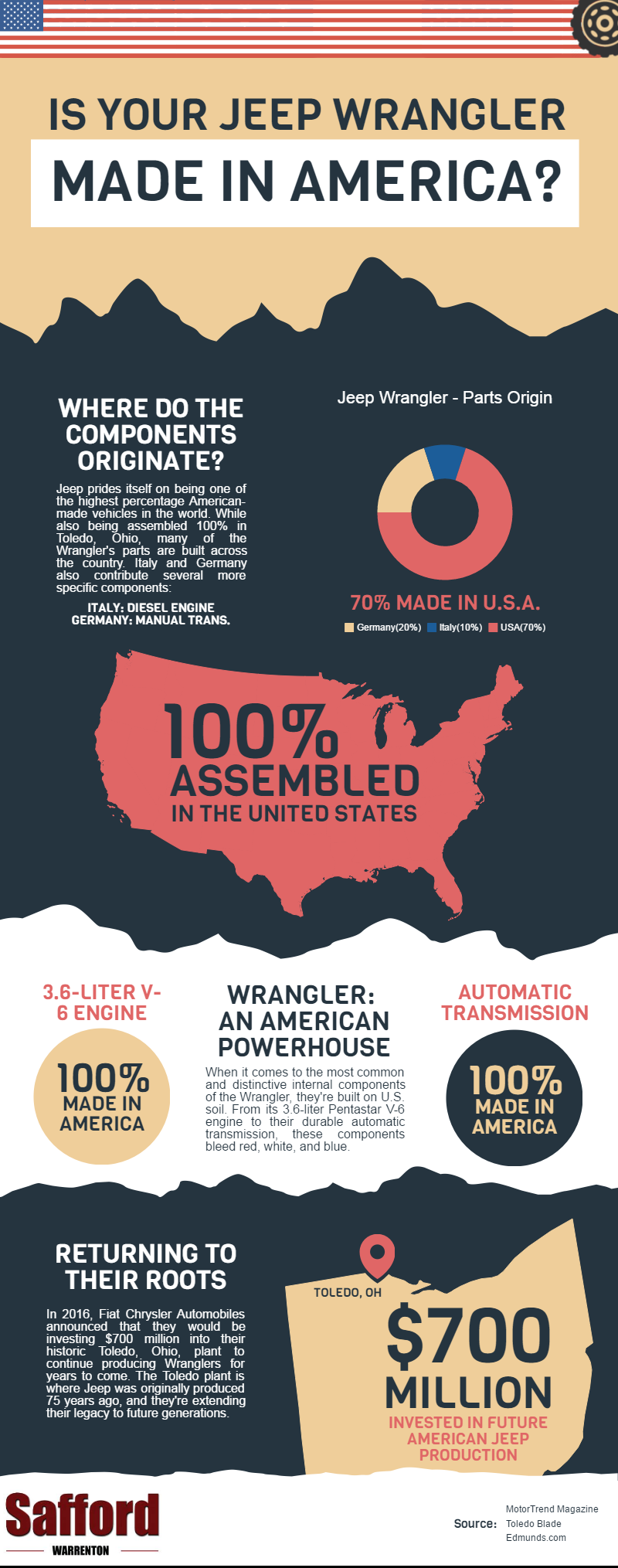 Where Is Jeep Wrangler Made: Infographic
