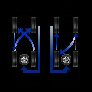 Five Wheel Rotation Pattern