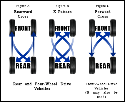 Four Wheel Rotation Pattern
