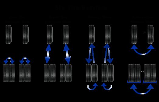 Six Wheel Rotation Pattern