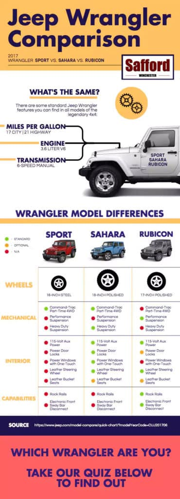 difference between jeep wrangler unlimited rubicon and sahara
