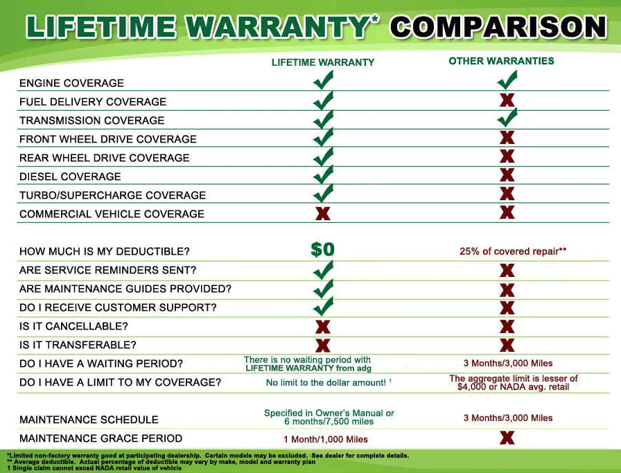 Lifetime Warranty Comparison