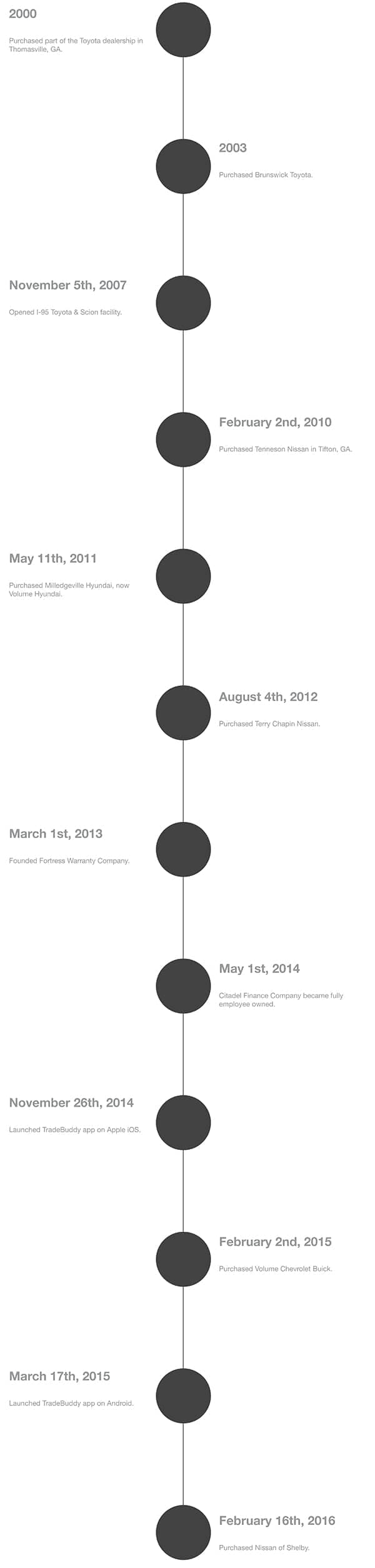TKO_Timeline