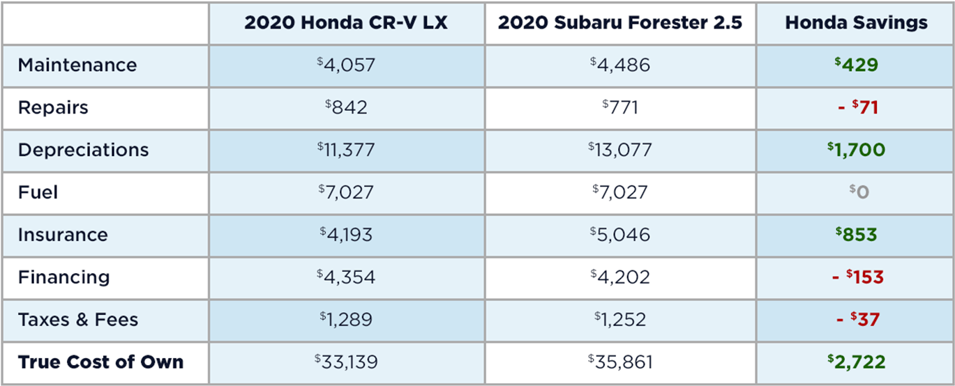 Honda CR-V vs. Subaru Forester Cost to Own Table