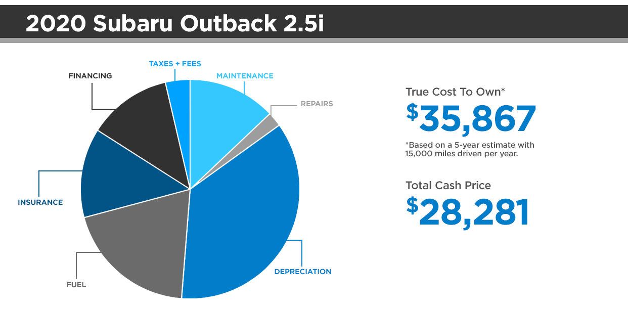 Honda CR-V vs. Subaru Outback Cost to Own Pie Chart