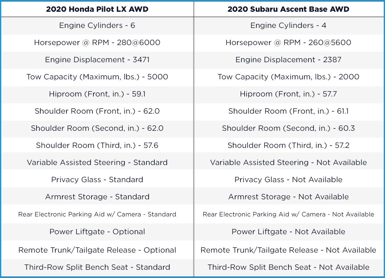 2020 Honda Pilot vs. 2020 Subaru Ascent Comparison Table