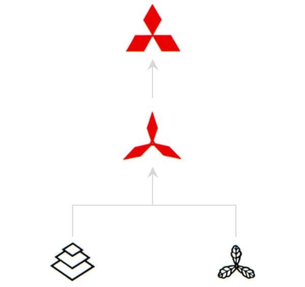 Origin of the Mitsubishi Logo