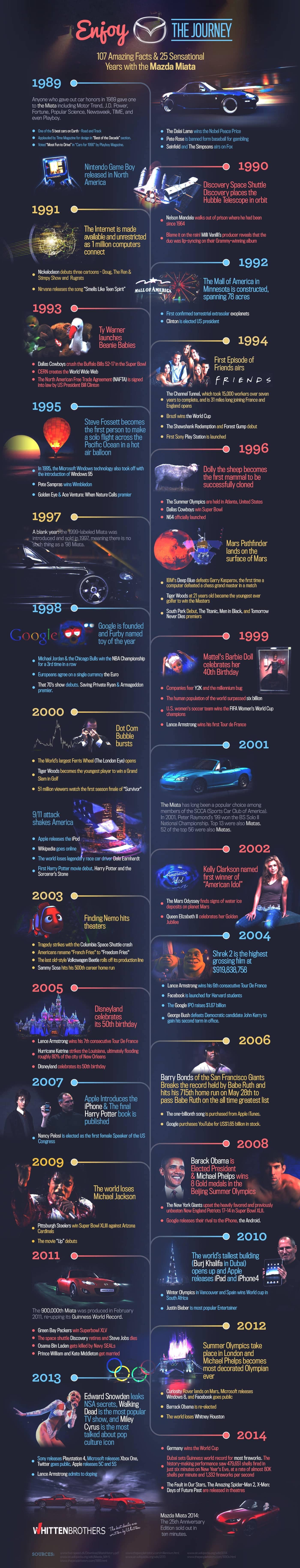 Mazda Miata Timeline