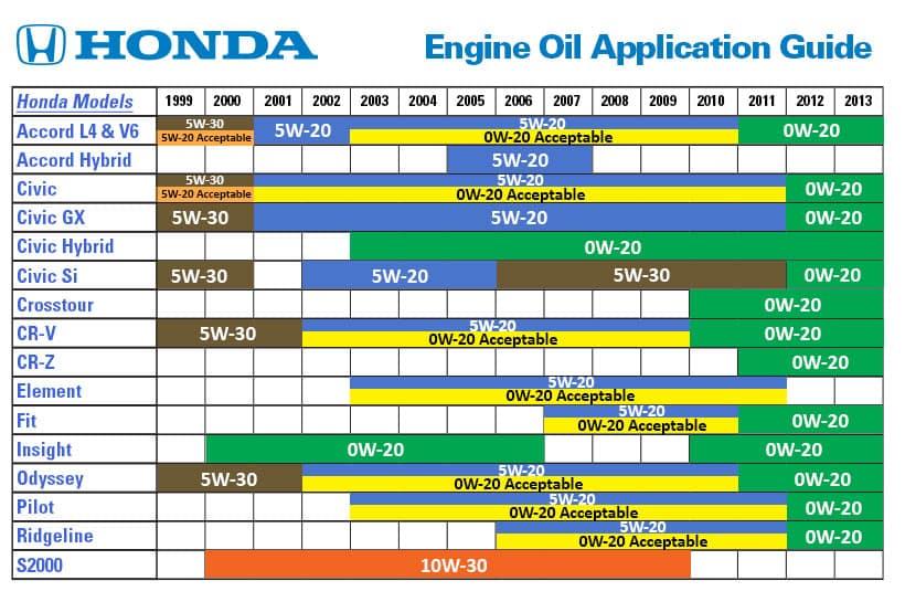 0w 20 Vs 5w 20 >> Honda Engine Oil Synthetic Vs Regular Wilde Honda Waukesha